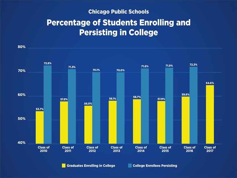 Percentage of Students Enrolling and Persisting in College