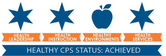 Healthy CPS Status: Achieved